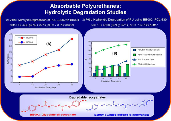 Figure 2. Selected examples of novel degradable aromatic isocyanates